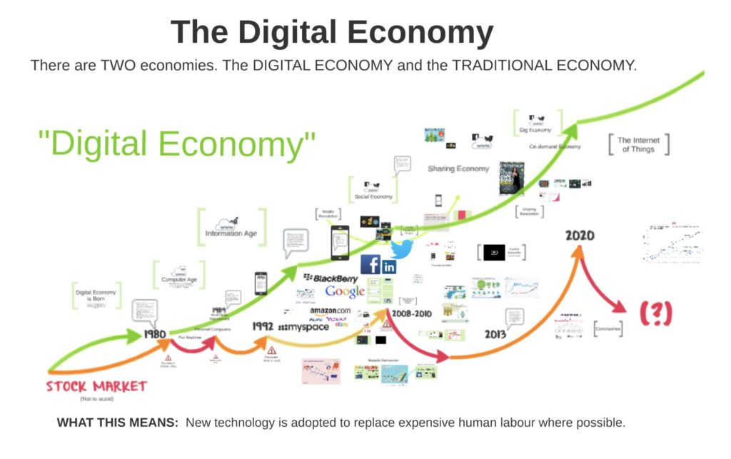 The Digital Economy vs The Traditional Economy - Crisis vs Opportunity depending which Economy you Choose